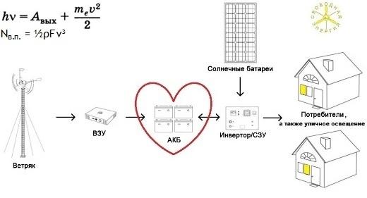 Схема энергетической системы на базе возобновляемых источников энергии.
