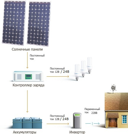 Схема электроснабжения дома от солнечных батарей своими руками.