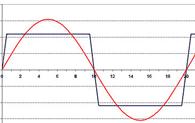 Чистый синусоидальный сигнал